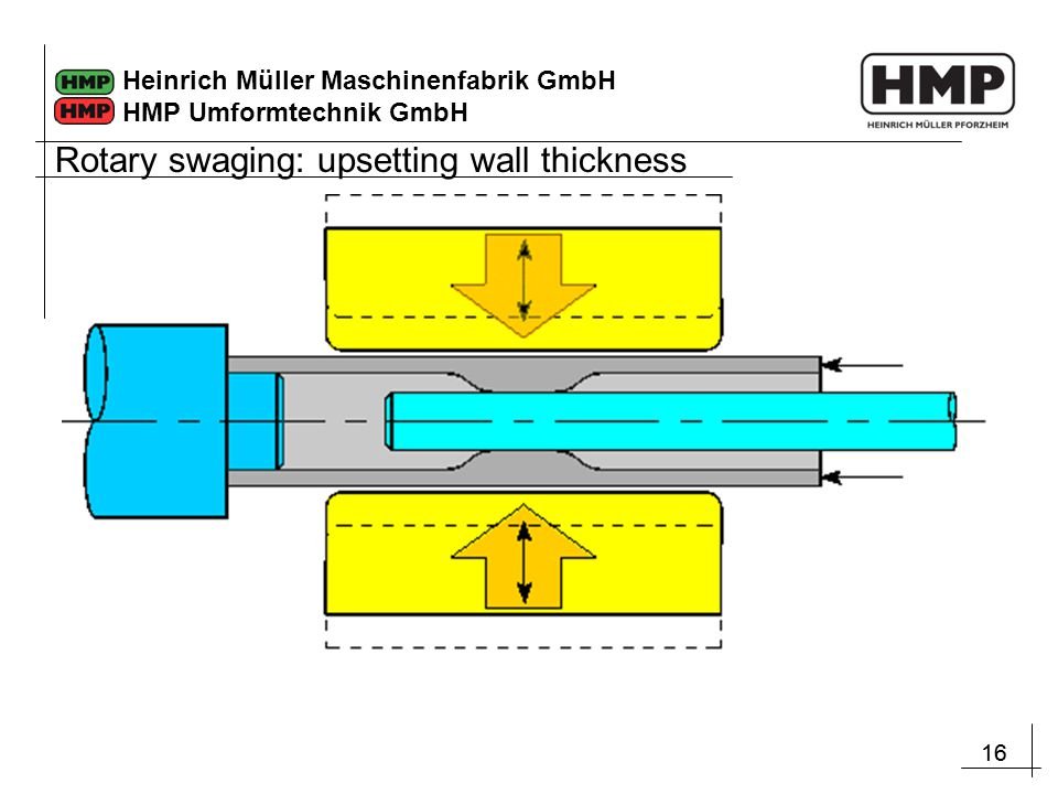 Rotary swaging: upsetting wall thickness