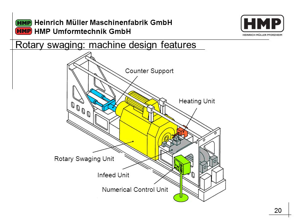 Rotary swaging: machine design features