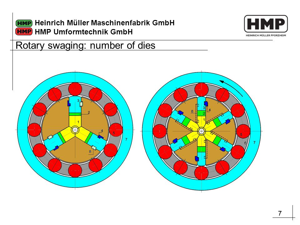 Rotary swaging: number of dies