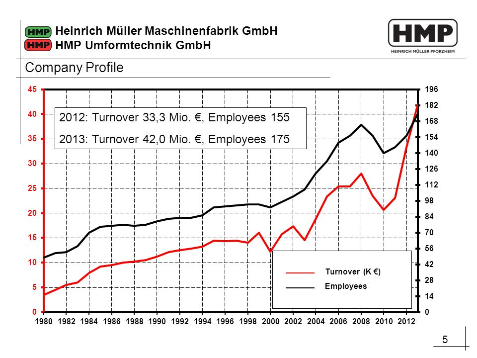 Company Profile 2012: Turnover 33,3 Mio. €, Employees 155
