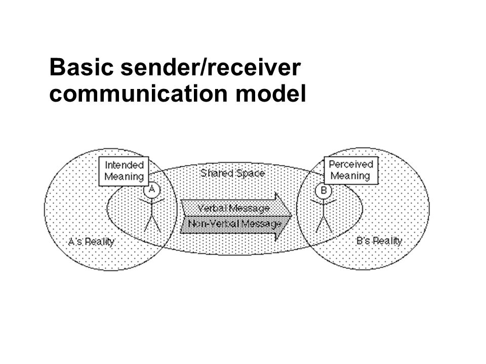 Basic sender/receiver communication model