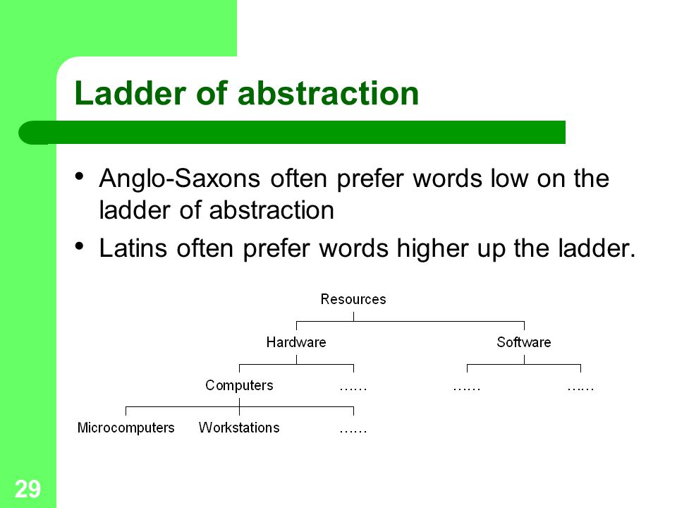 Ladder of abstraction Anglo-Saxons often prefer words low on the ladder of abstraction.
