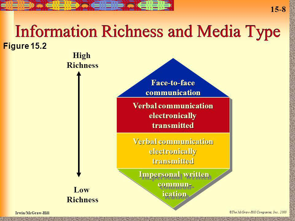 Information Richness and Media Type