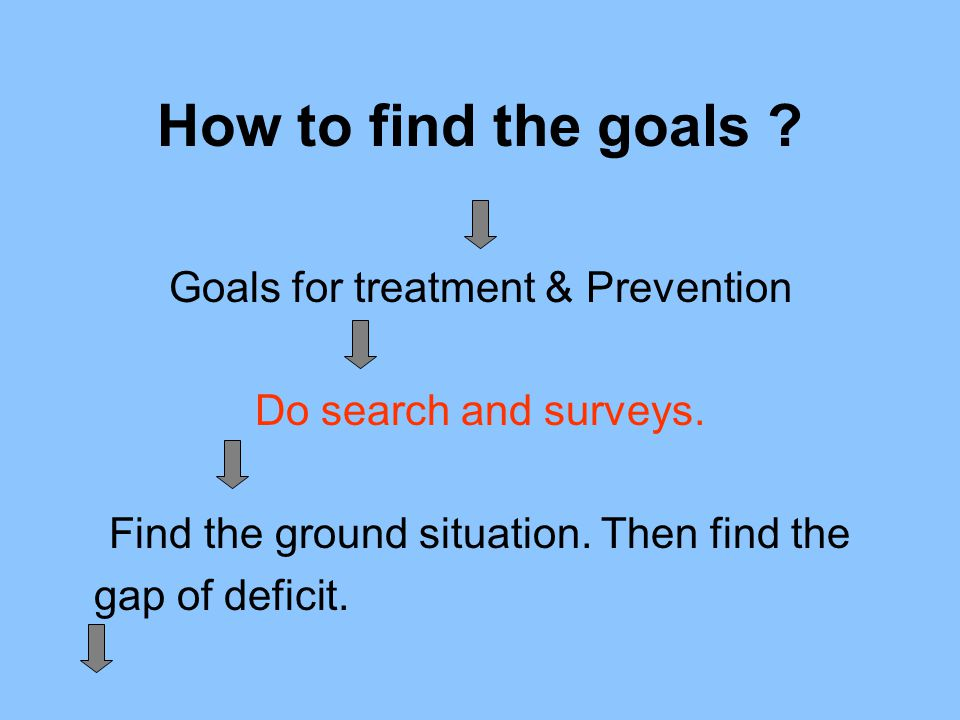 How to find the goals Goals for treatment & Prevention