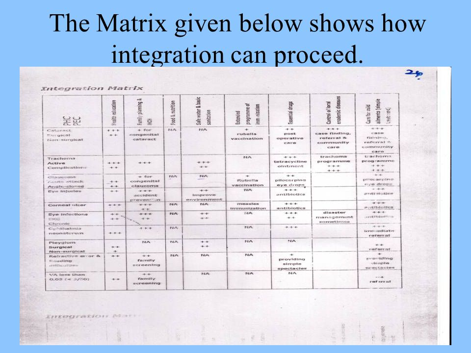 The Matrix given below shows how integration can proceed.