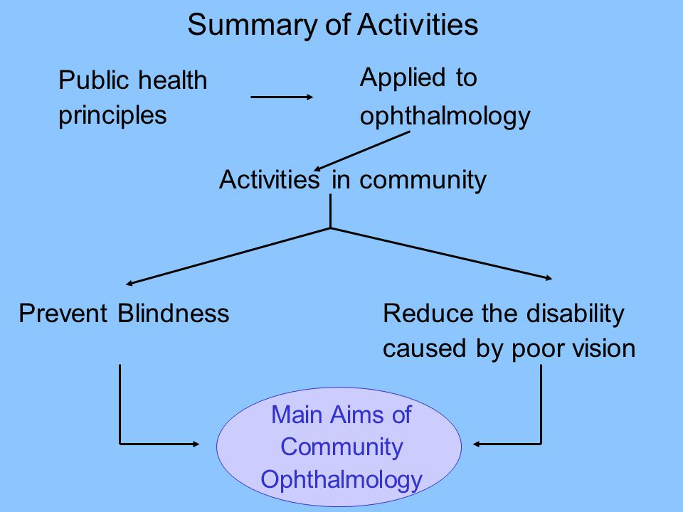 Summary of Activities Applied to ophthalmology Public health
