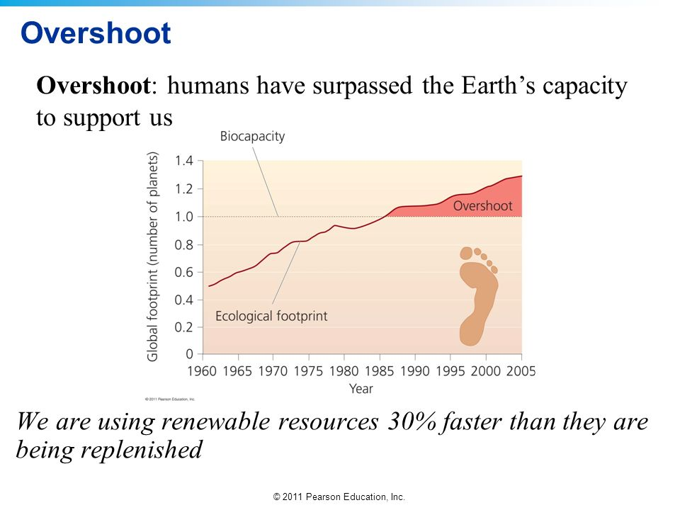 Overshoot Overshoot: humans have surpassed the Earth's capacity to support us.
