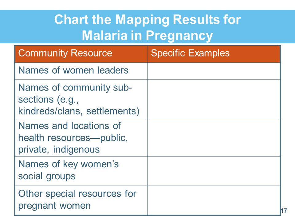 Chart the Mapping Results for Malaria in Pregnancy