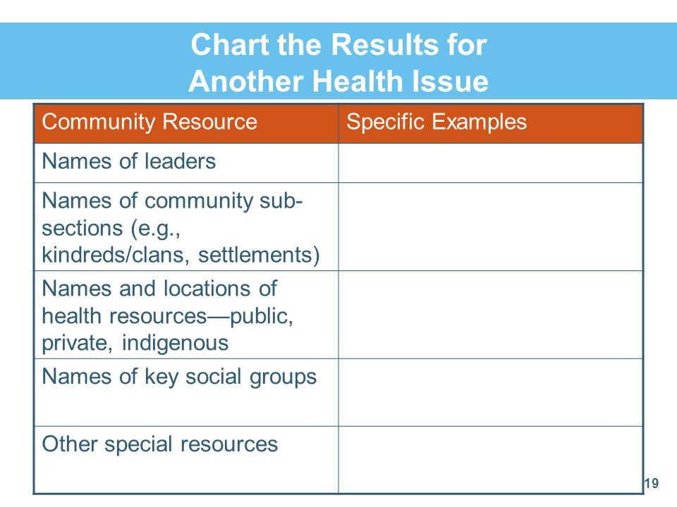 Chart the Results for Another Health Issue