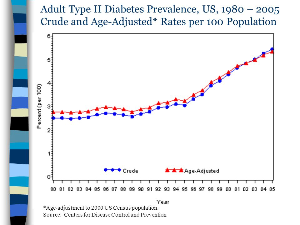 Adult Type II Diabetes Prevalence, US, 1980 – 2005 Crude and Age-Adjusted* Rates per 100 Population