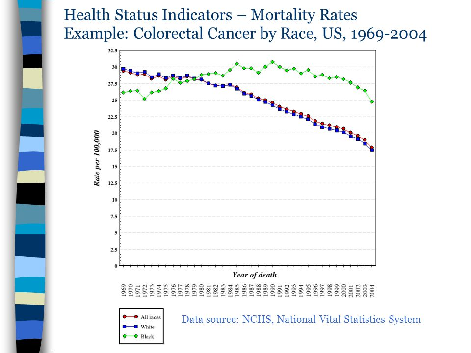 Health Status Indicators – Mortality Rates Example: Colorectal Cancer by Race, US, 1969-2004