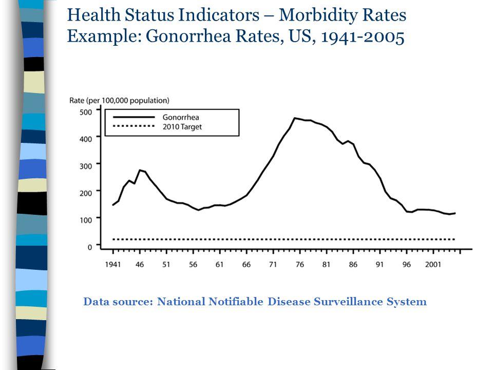 Health Status Indicators – Morbidity Rates Example: Gonorrhea Rates, US, 1941-2005