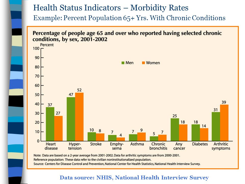 Health Status Indicators – Morbidity Rates Example: Percent Population 65+ Yrs. With Chronic Conditions
