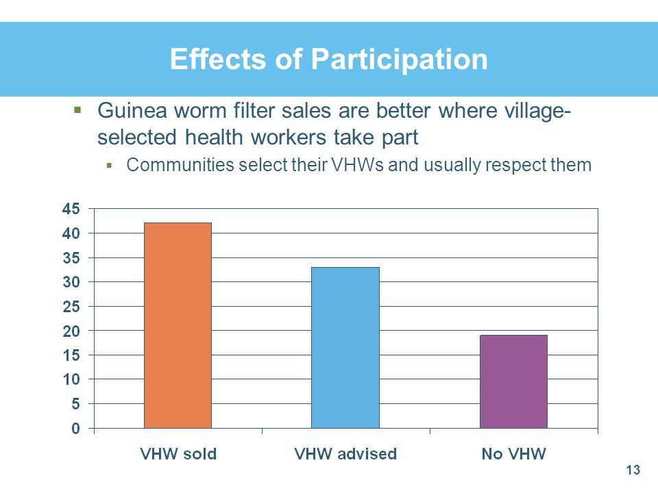Effects of Participation