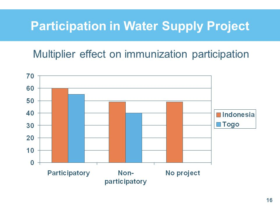 Participation in Water Supply Project