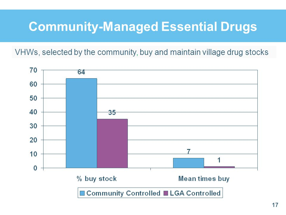 Community-Managed Essential Drugs