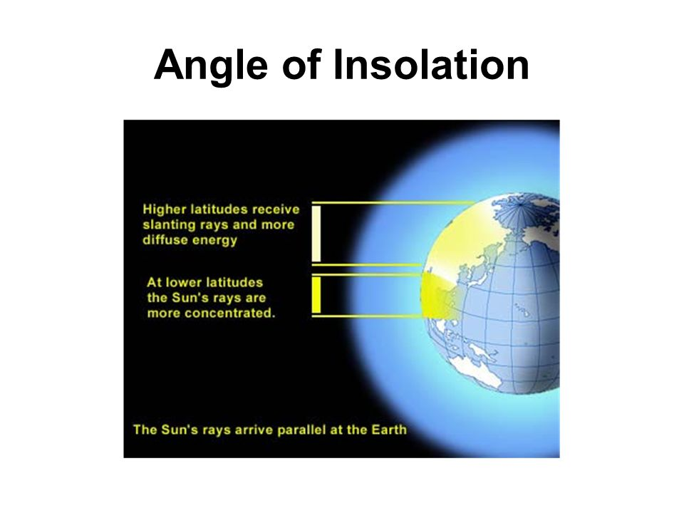 Angle of Insolation