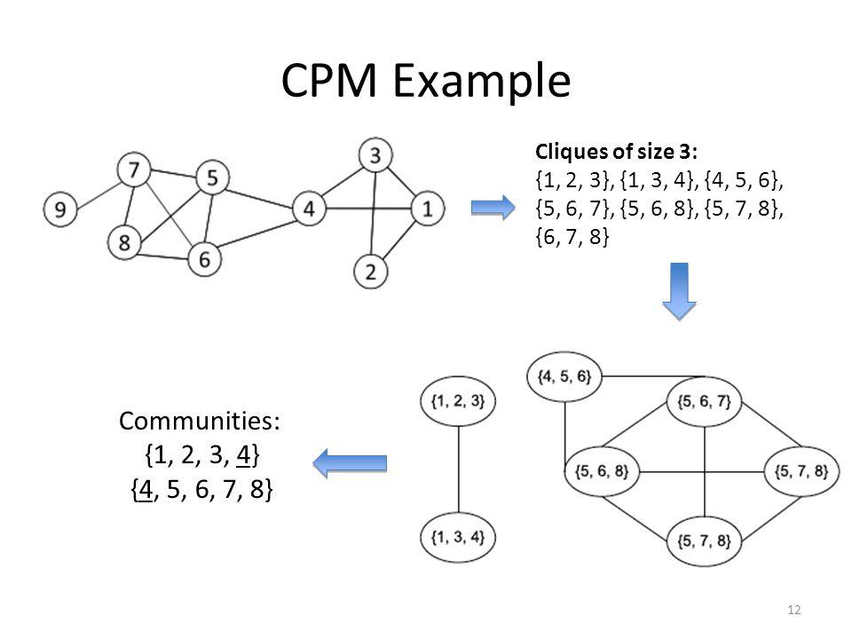 CPM Example Communities: {1, 2, 3, 4} {4, 5, 6, 7, 8}