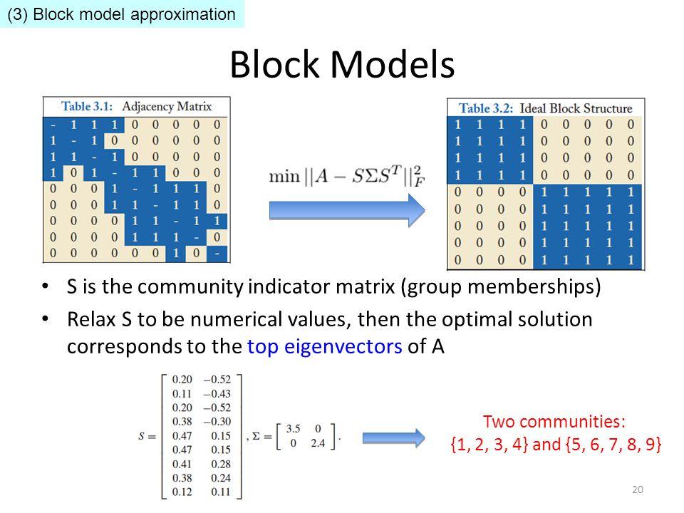 Block Models S is the community indicator matrix (group memberships)