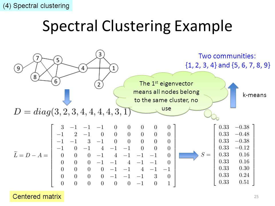 Spectral Clustering Example