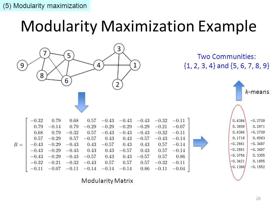 Modularity Maximization Example