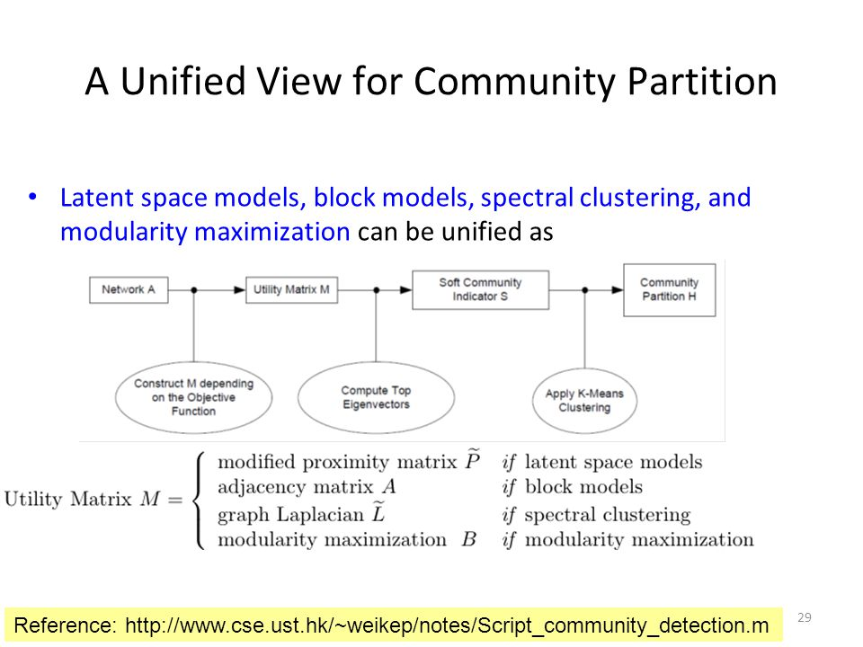 A Unified View for Community Partition