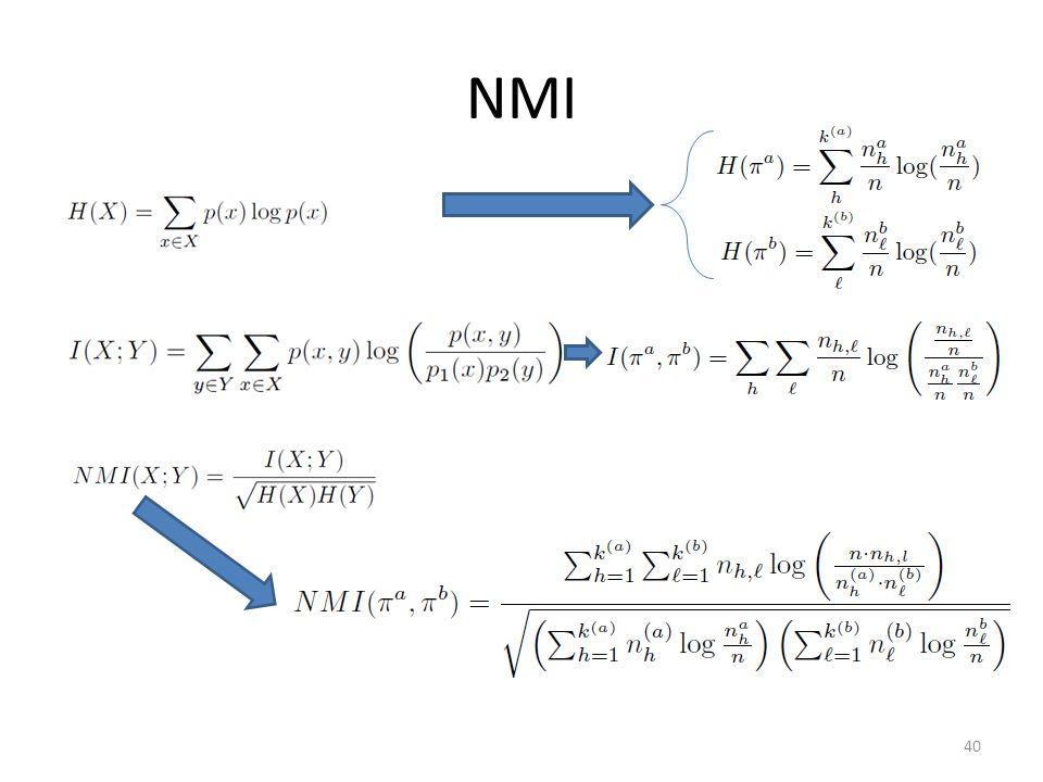NMI Pi_a, Pi_b denote different partitions.