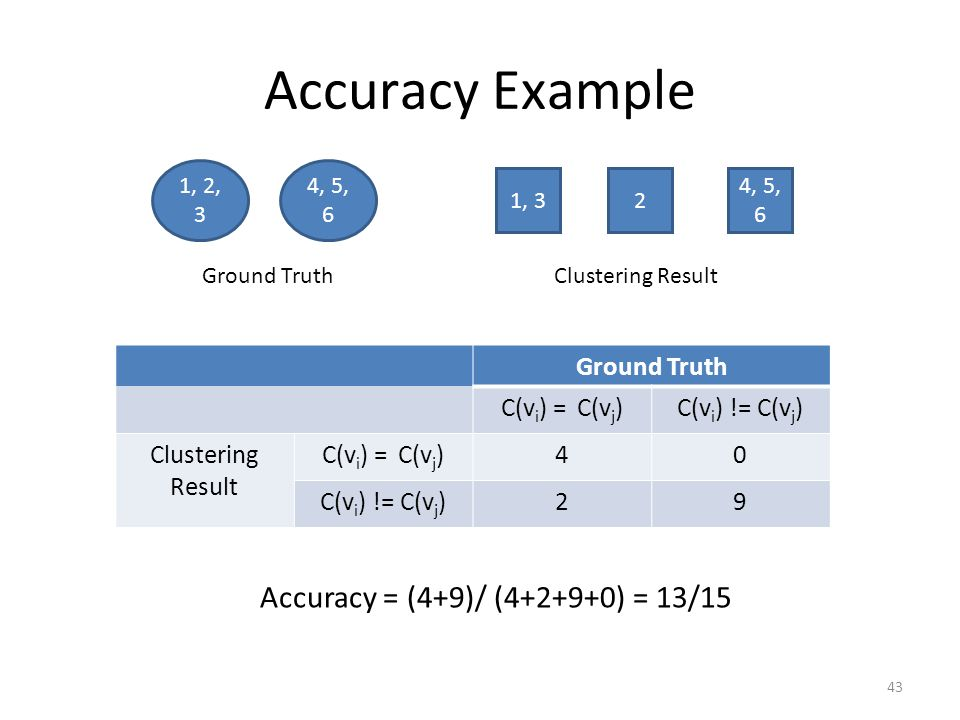 Accuracy Example Accuracy = (4+9)/ (4+2+9+0) = 13/15 Ground Truth