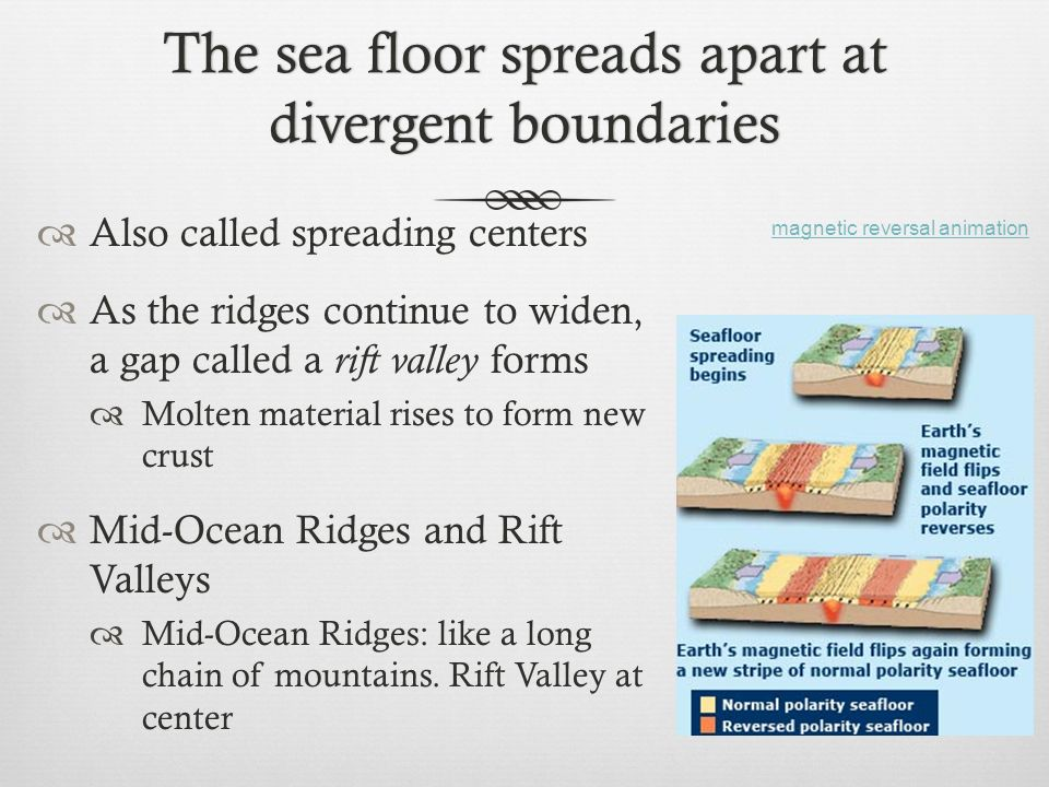 The sea floor spreads apart at divergent boundaries