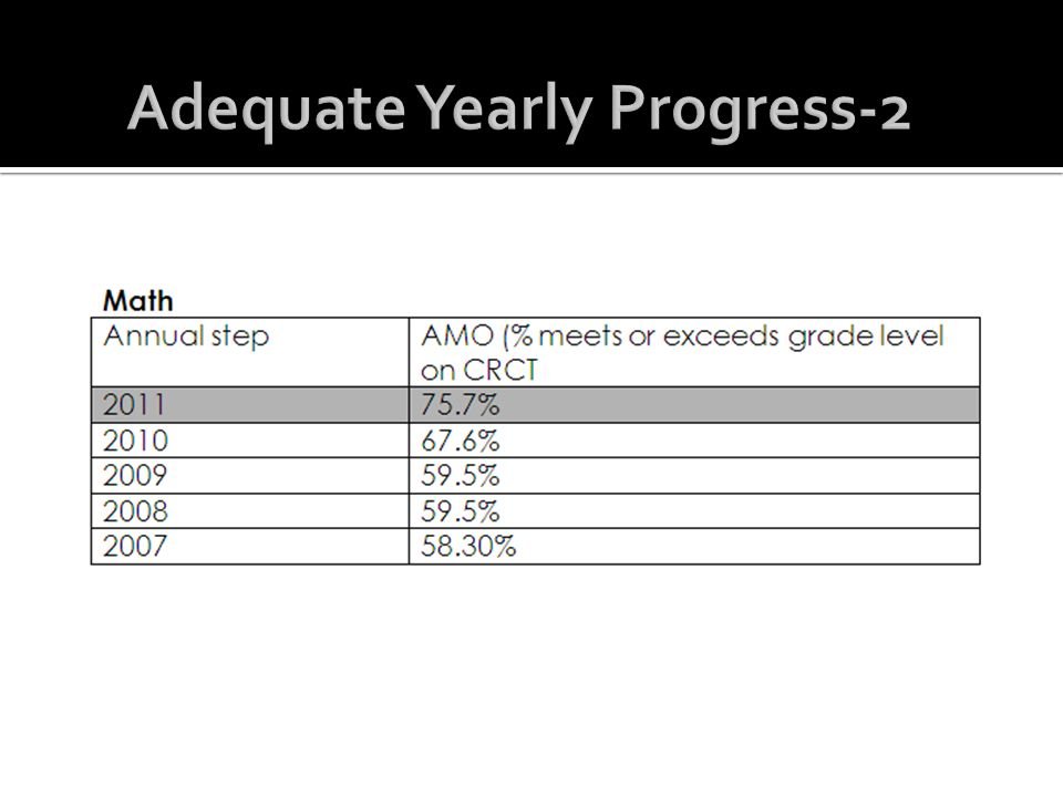 Adequate Yearly Progress-2