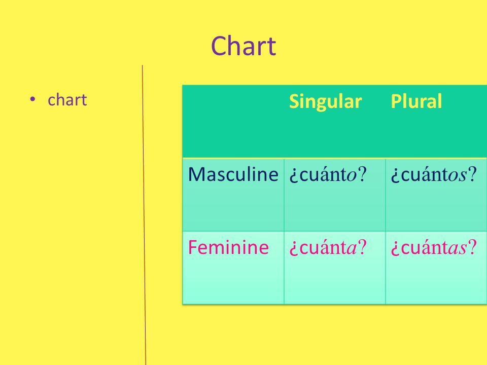 Chart Singular Plural Masculine ¿cuánto ¿cuántos Feminine ¿cuánta