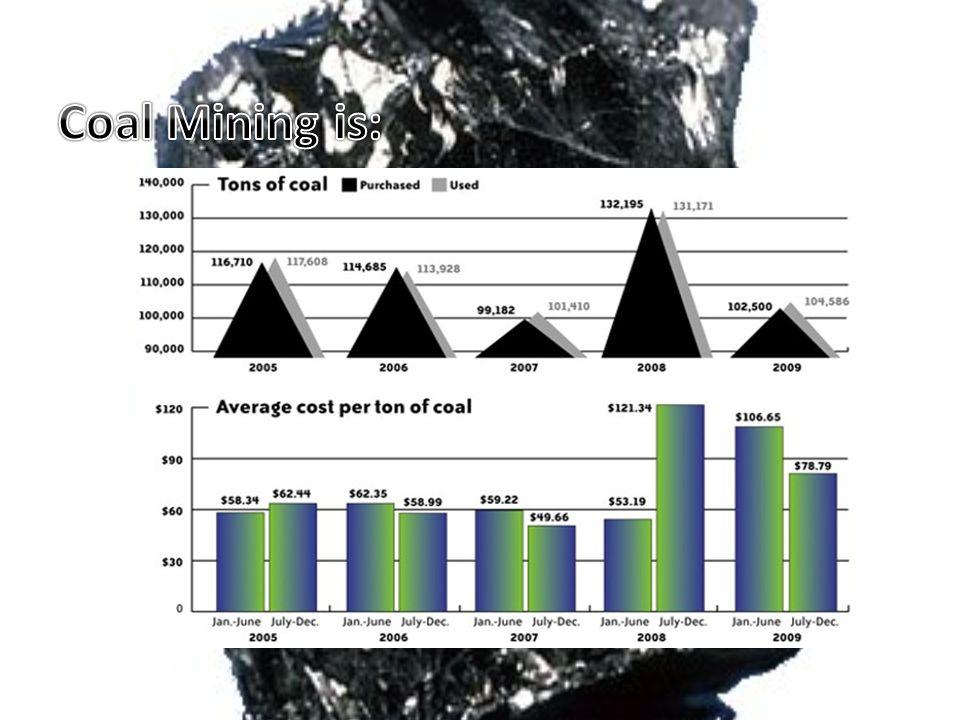 Coal Mining is: