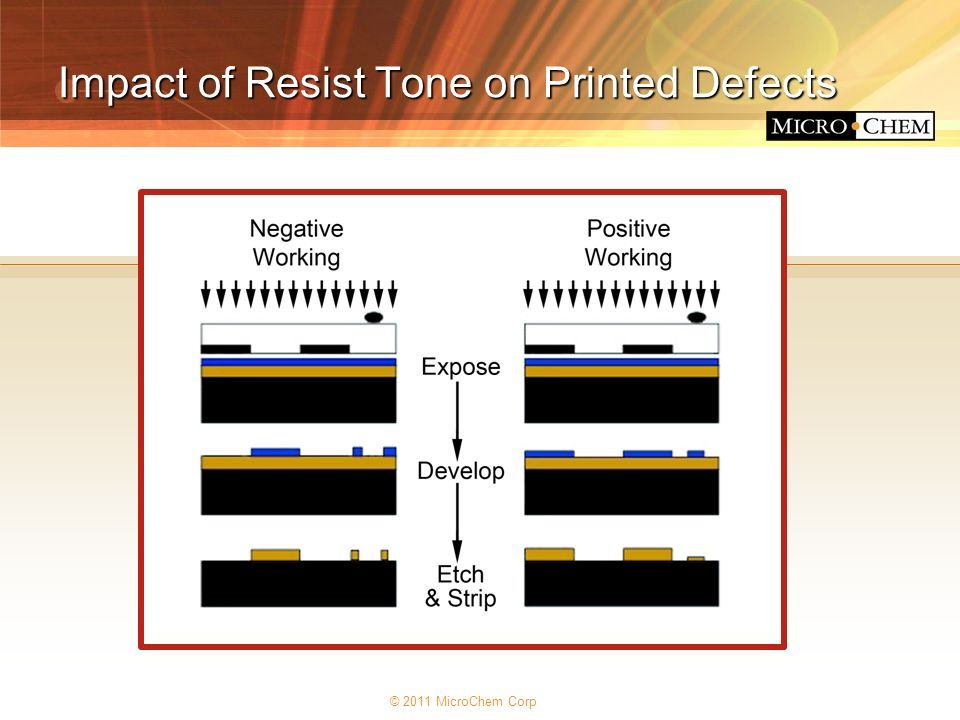 Impact of Resist Tone on Printed Defects