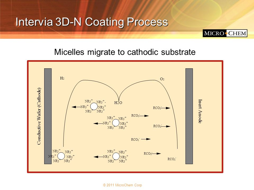 Intervia 3D-N Coating Process