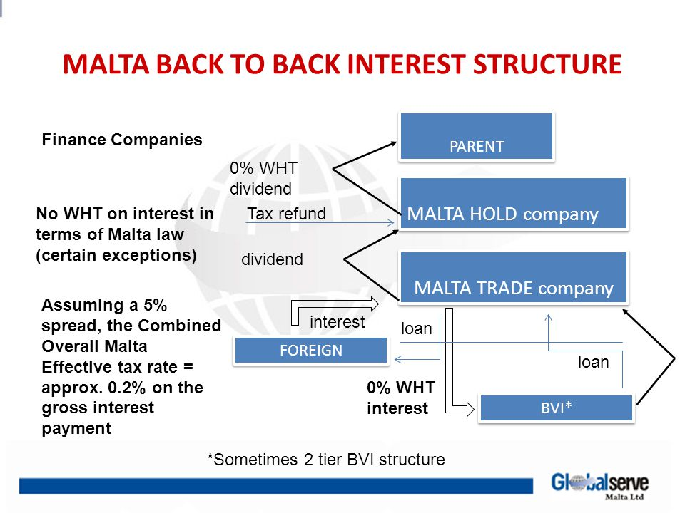 MALTA BACK TO BACK INTEREST STRUCTURE