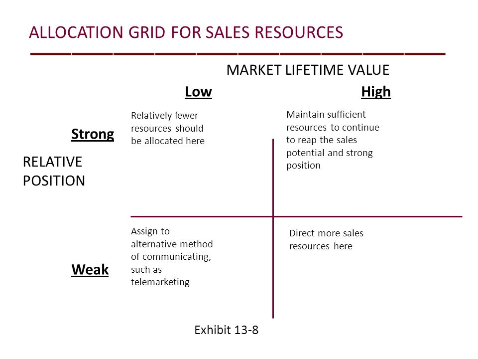 ALLOCATION GRID FOR SALES RESOURCES