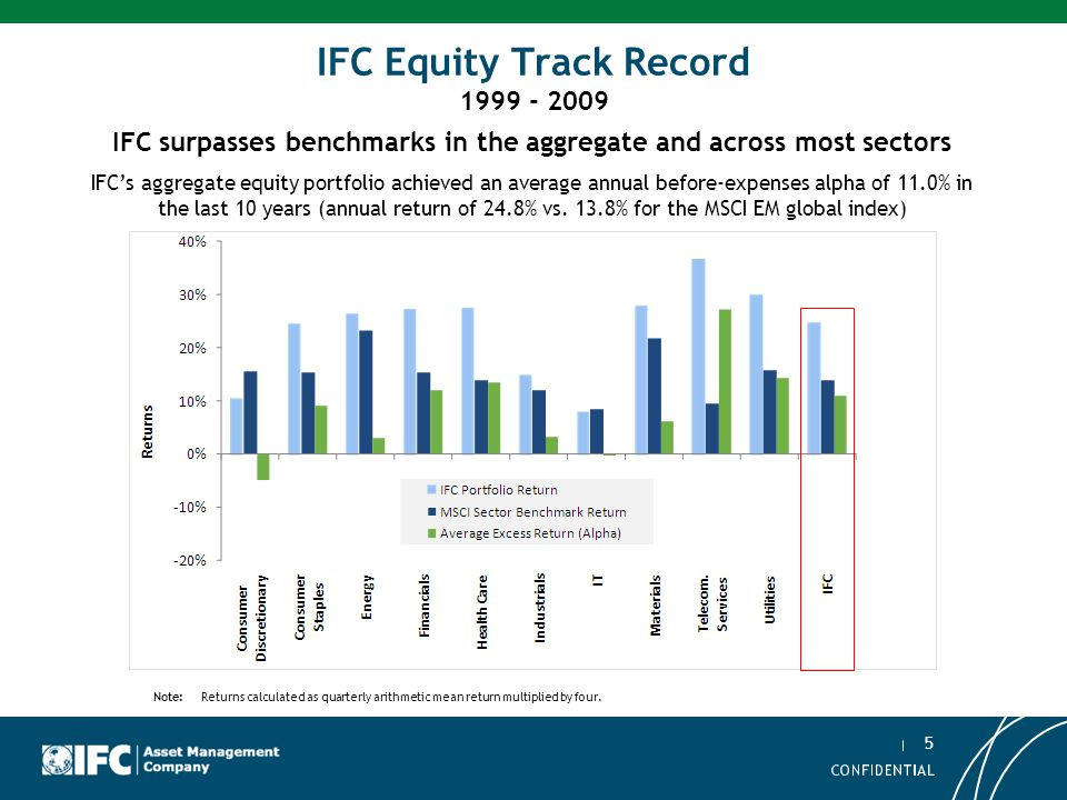 IFC Equity Track Record 1999 - 2009