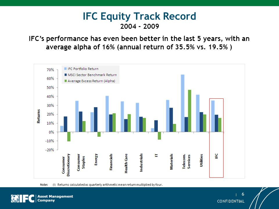 IFC Equity Track Record 2004 - 2009