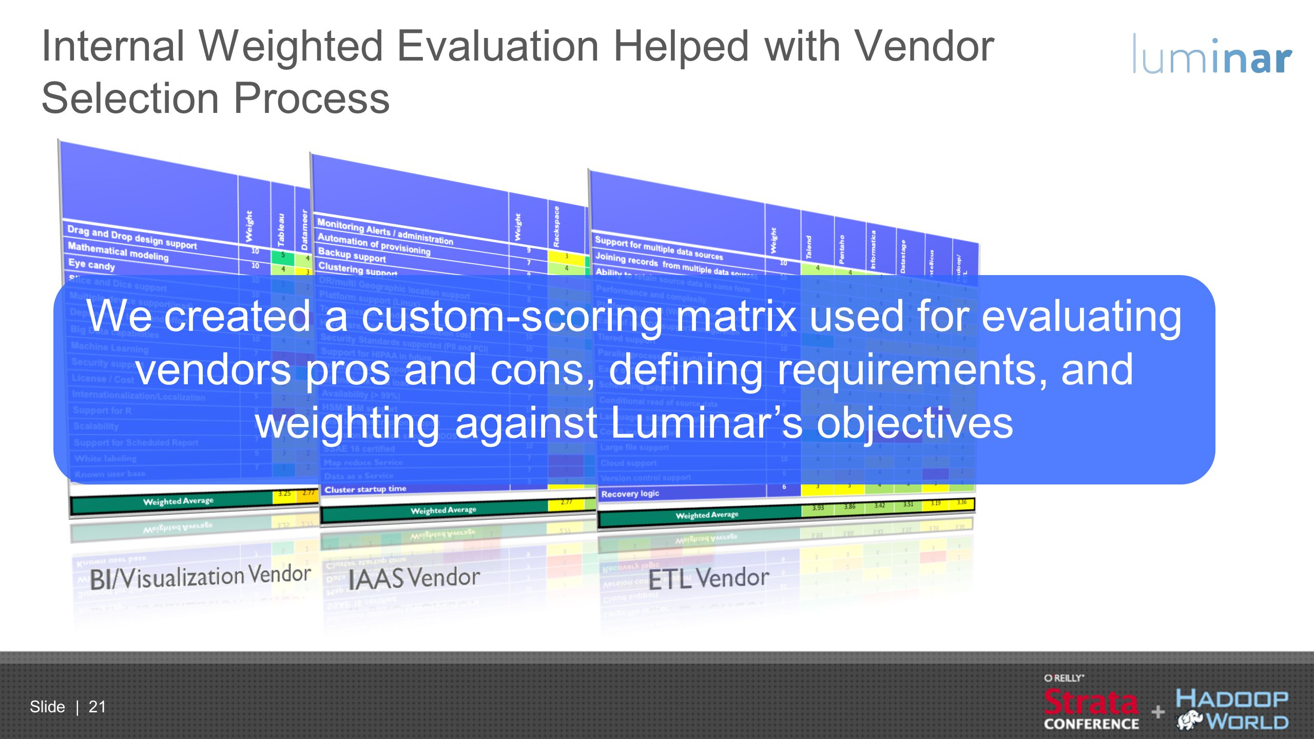 Internal Weighted Evaluation Helped with Vendor Selection Process