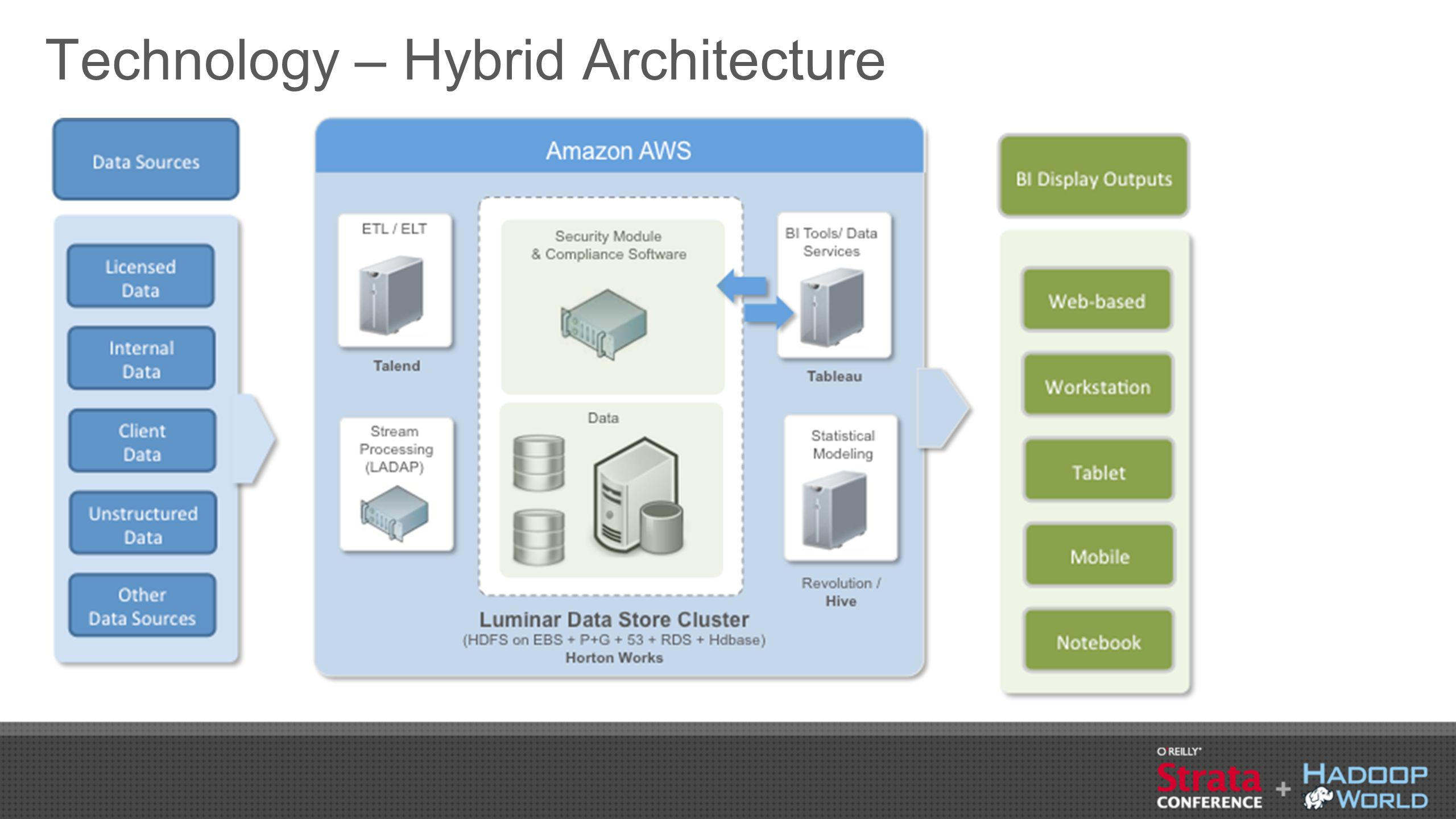 Technology – Hybrid Architecture