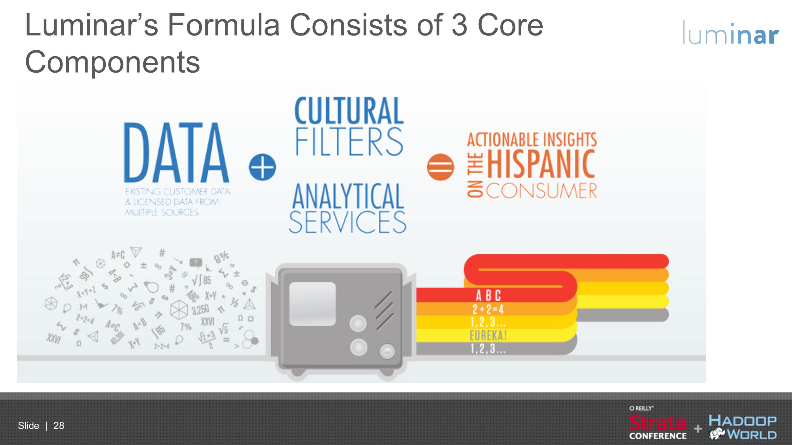 Luminar's Formula Consists of 3 Core Components