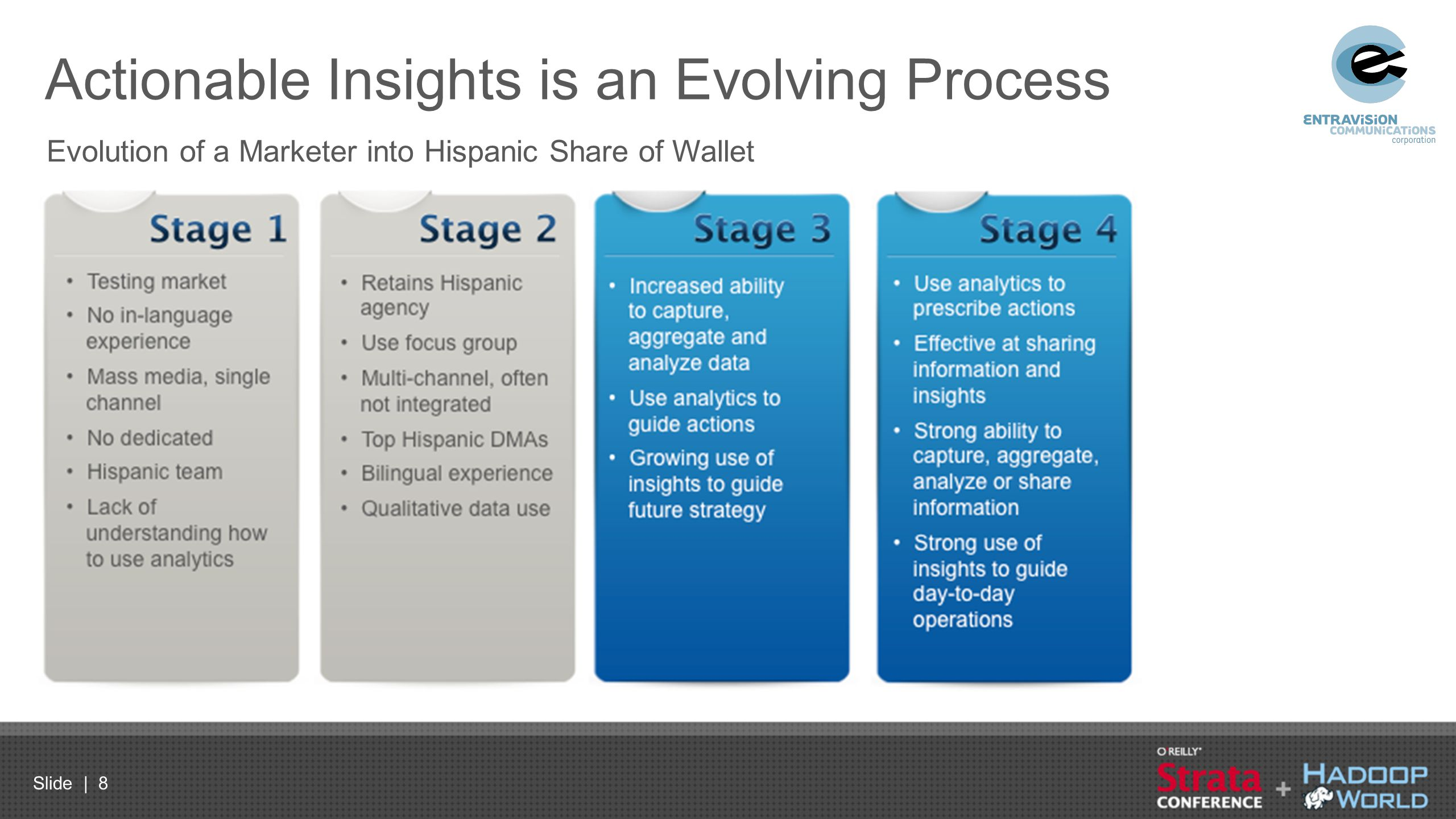 Actionable Insights is an Evolving Process