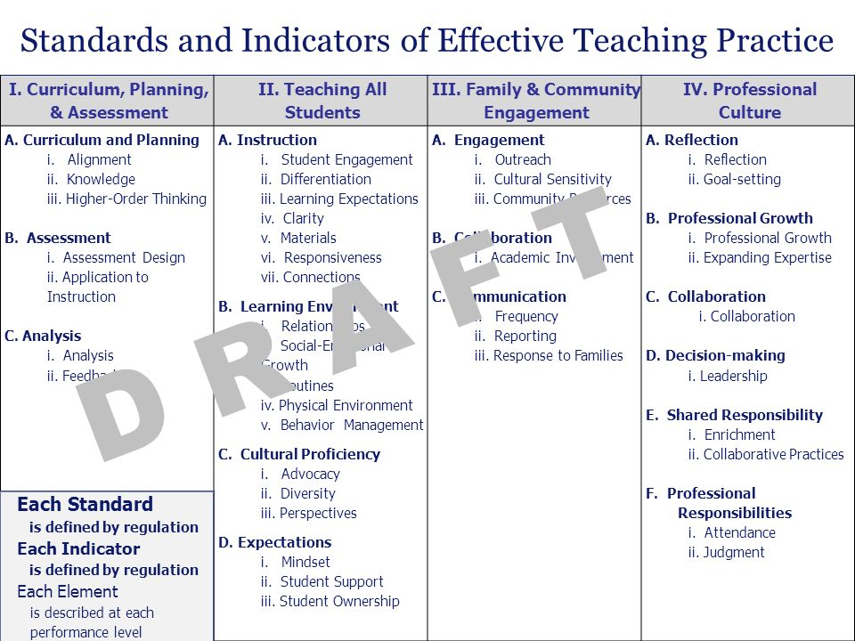D R A F T Standards and Indicators of Effective Teaching Practice