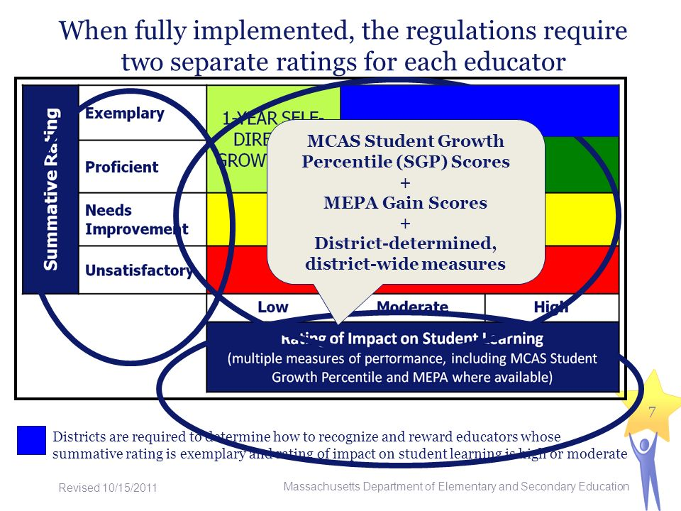 When fully implemented, the regulations require