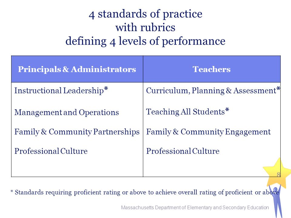 4 standards of practice with rubrics defining 4 levels of performance