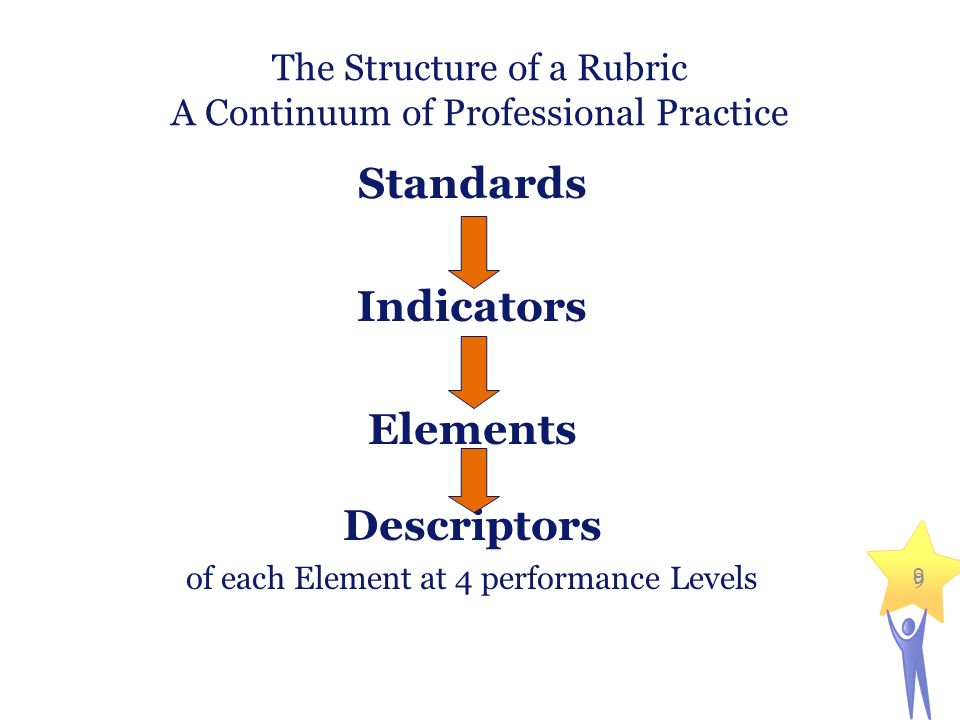 The Structure of a Rubric A Continuum of Professional Practice