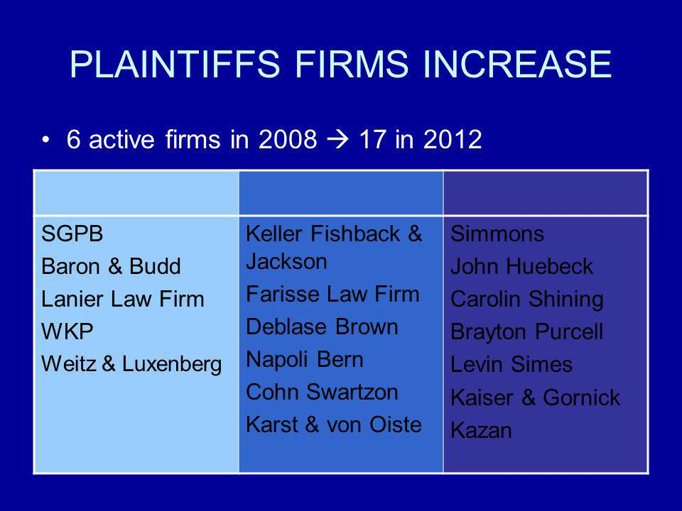PLAINTIFFS FIRMS INCREASE
