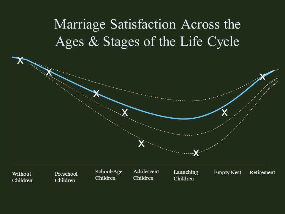 Marriage Satisfaction Across the Ages & Stages of the Life Cycle