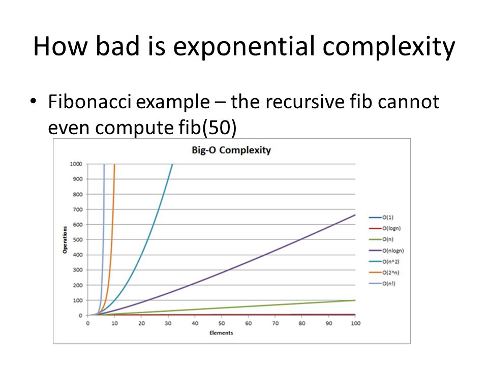 How bad is exponential complexity