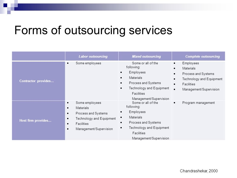 Forms of outsourcing services